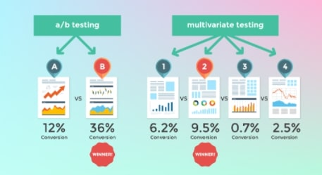 Mulitvariate split tests is to split a high number of pages into smaller ones, by dividing them to a small group of users who are to receive the product