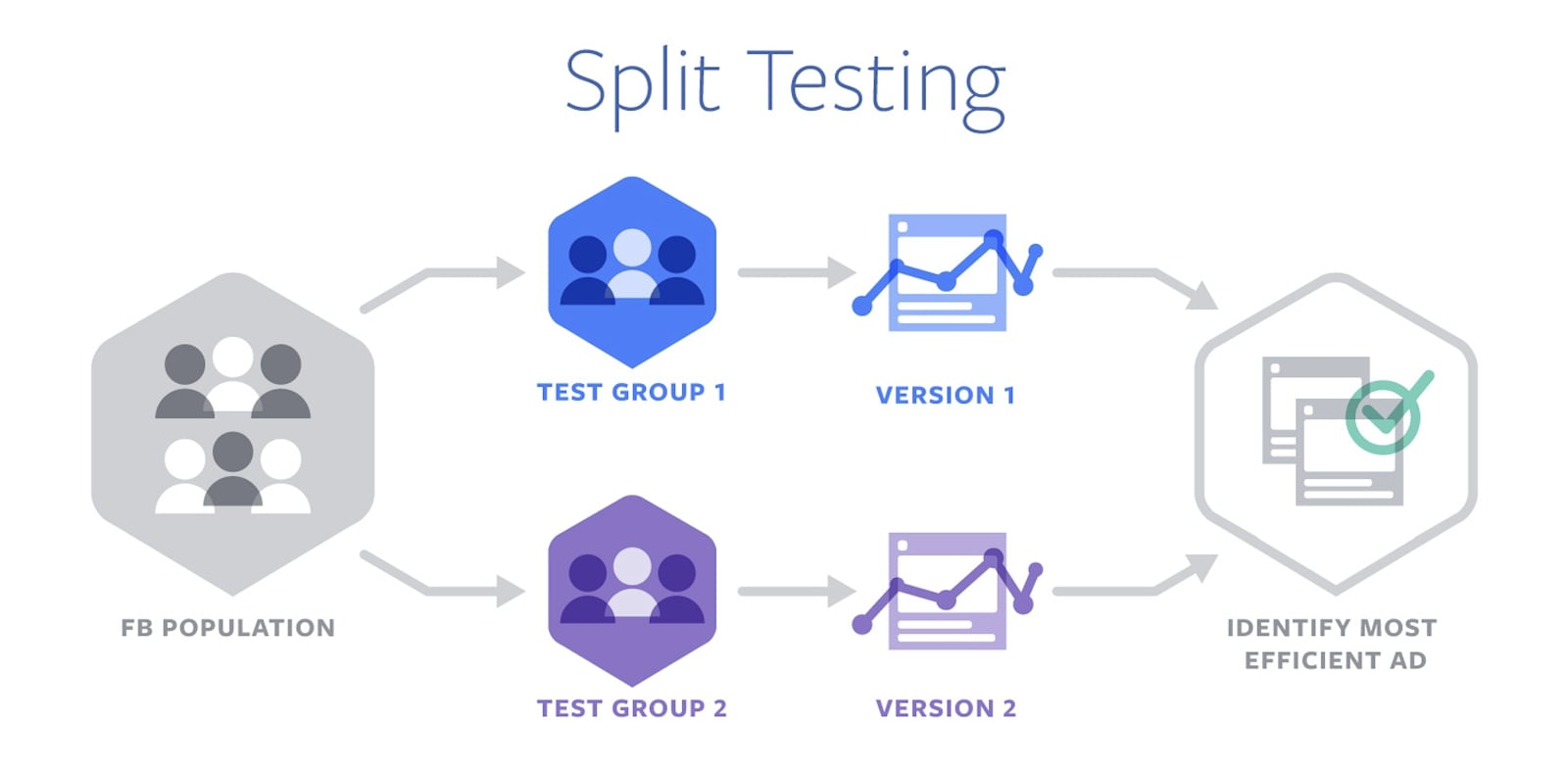 Split testing into groups to identify the most efficient ad