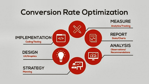 Use this conversion rate optimization guideline to help improve your conversions